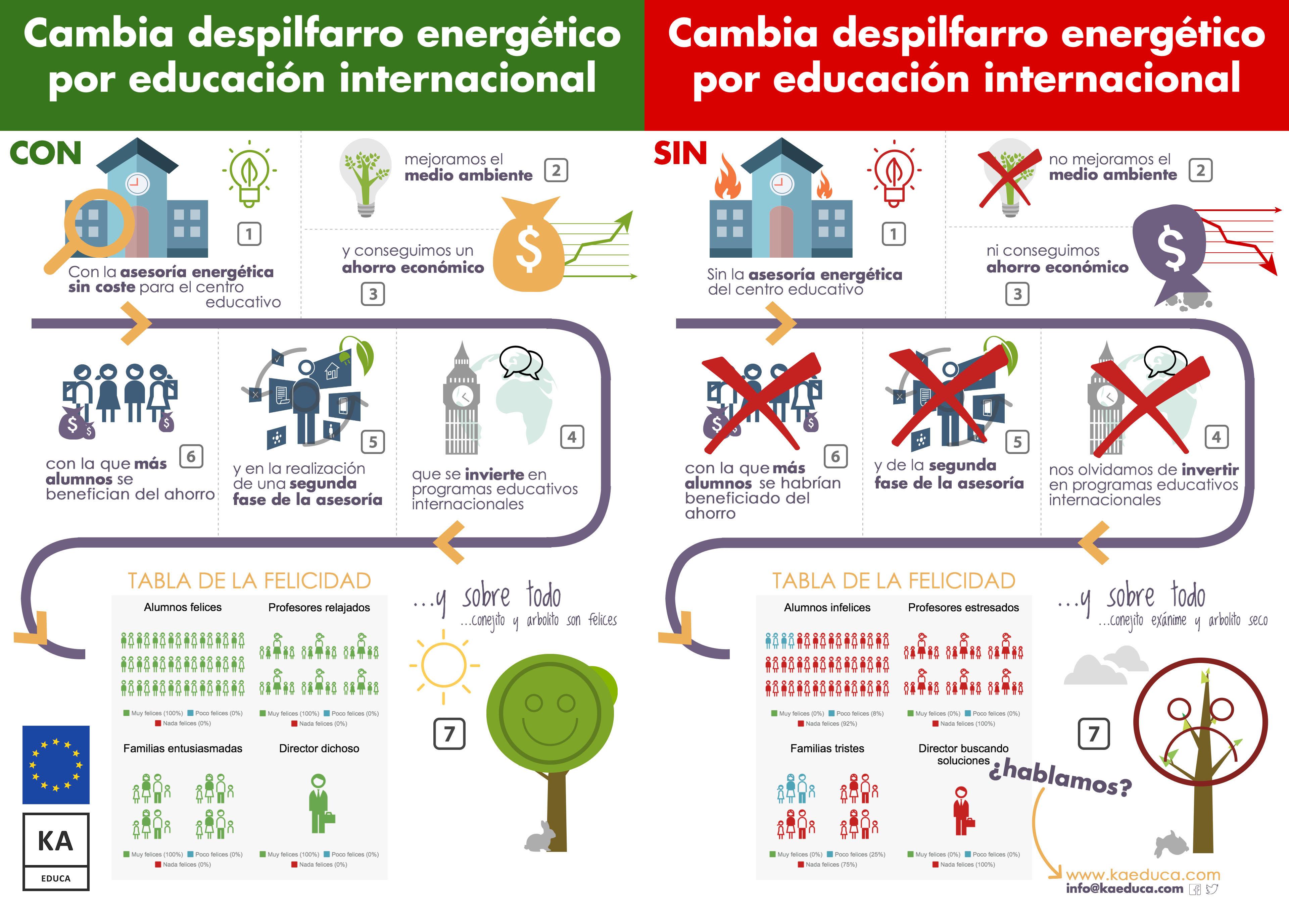 Cambia despilfarro energético por educación internacional